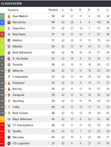 clasificación-liga-1996-1997