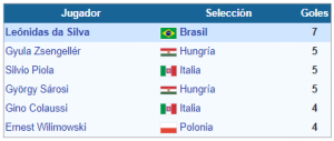 TOP SCORES WORLD CUP 1938