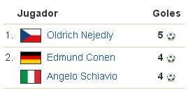goleadores Mundial 1934