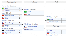 Mundial Chile 1962 cuadro final