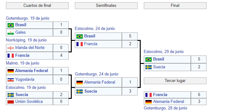 Mundial Suecia 1958 cuadro final
