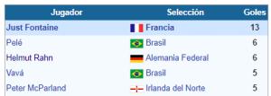 Mundial Suecia 1968 goleadores