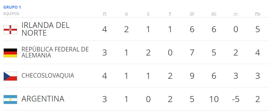 grupo 1 Mundial Suecia 1958