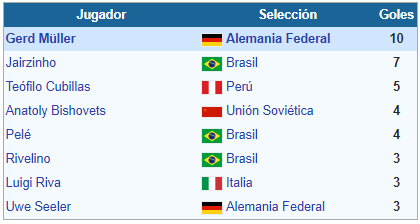 Mundial México 1970 goleadores