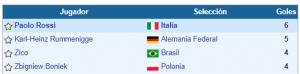 goleadores Mundial 1986
