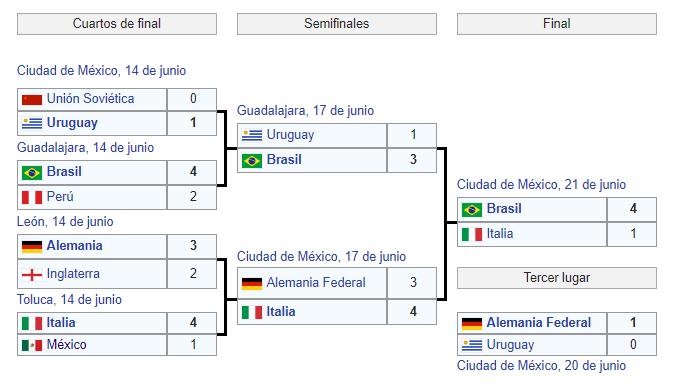 Mundial México 1970 2ª fase