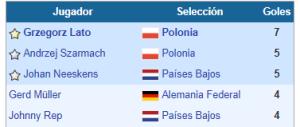 top goleadores Mundial Alemania 1974