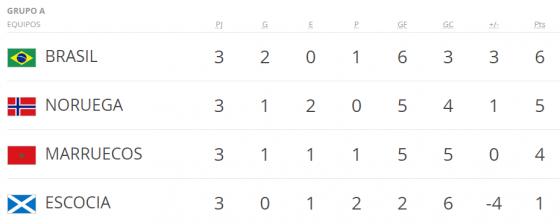 Mundial Francia 98 grupo a