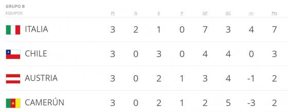 Mundial Francia 98 grupo b