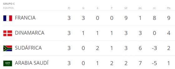 Mundial Francia 98 grupo c
