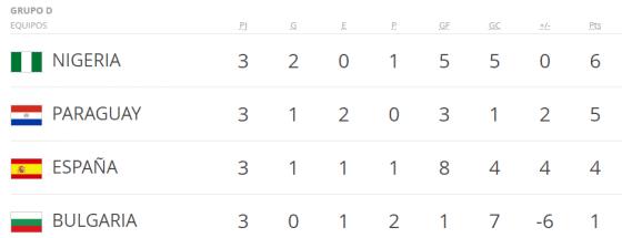Mundial Francia 98 grupo d