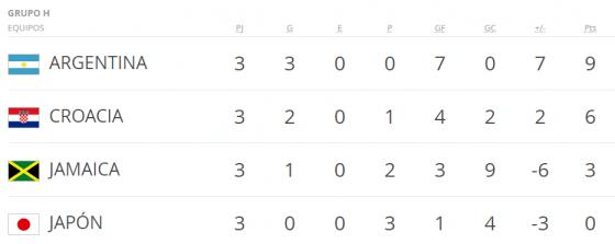Mundial Francia 98 grupo h