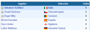 goleadores mundial italia 90