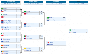 mundial francia 1998 eliminatorias