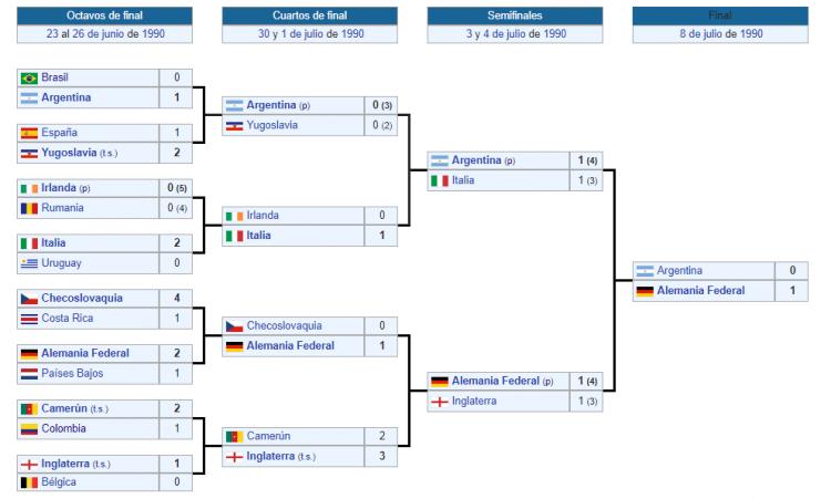 segunda ronda italia 90