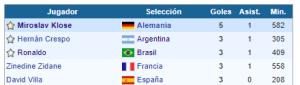 Mundial Alemania 2006 goleadores