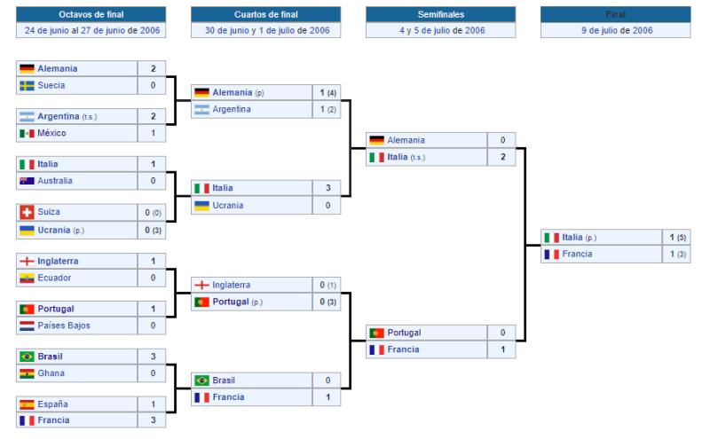 Mundial Alemania 2006 segunda fase