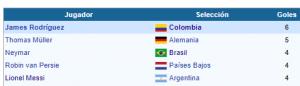 Mundial BRASIL 2014 goleadores