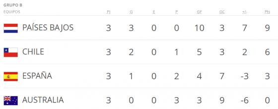 Mundial BRASIL 2014 grupo b