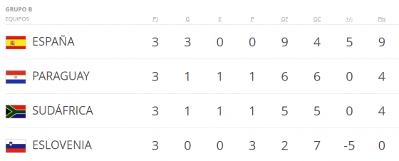 Mundial Corea y Japon grupo b