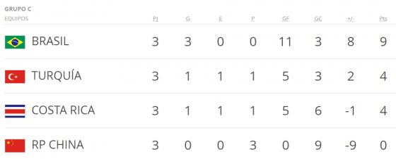 Mundial Corea y Japon grupo c