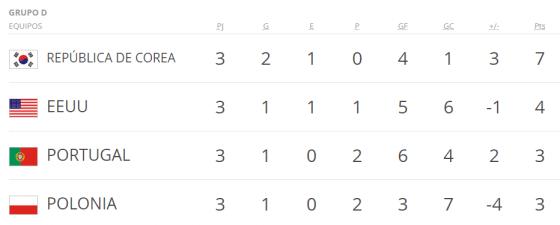 Mundial Corea y Japon grupo d