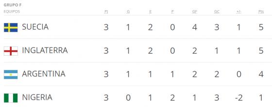 Mundial Corea y Japon grupo f
