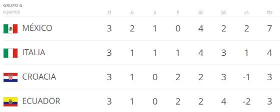 Mundial Corea y Japon grupo g