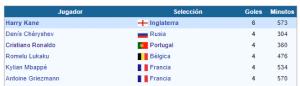 Mundial Rusia 2018 goleadores