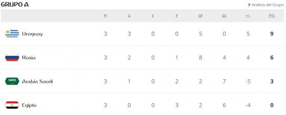 Mundial Rusia 2018 grupo a