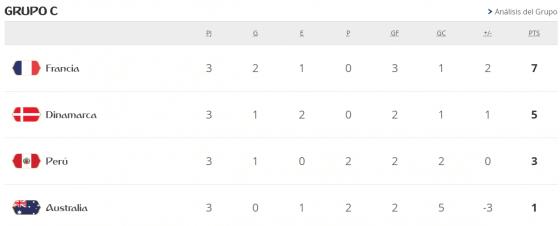 Mundial Rusia 2018 grupo c