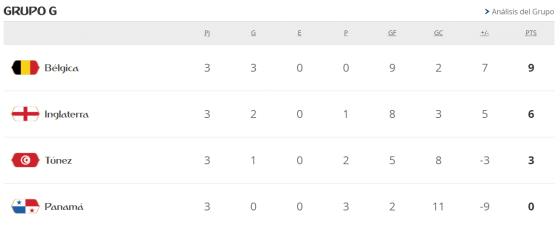 Mundial Rusia 2018 grupo g