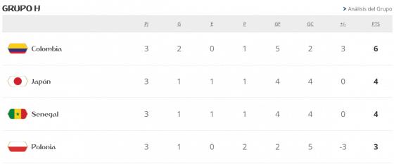 Mundial Rusia 2018 grupo h