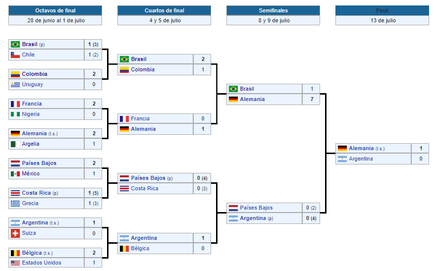 mundial brasil 2014 eliminatorias