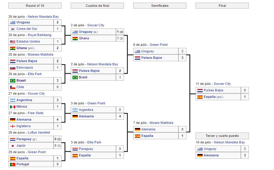 mundial sudadrica 2010 segunda ronda