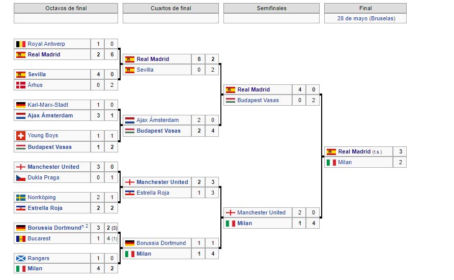 Copa de Europa 1957-1958