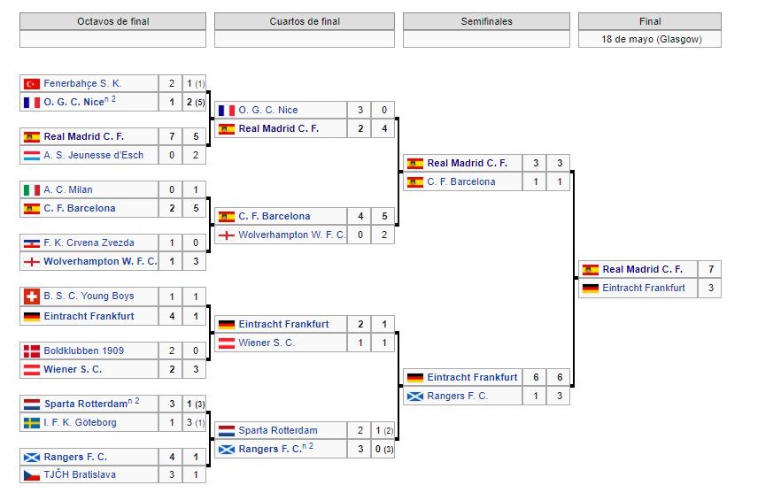 Copa de Europa 1959-1960
