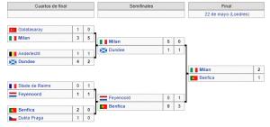 Copa de Europa 1962-1963
