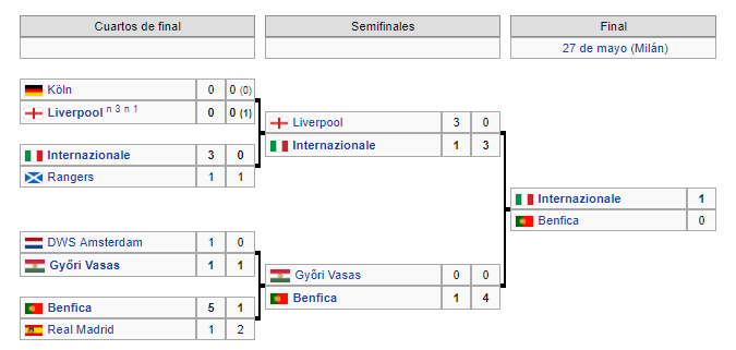 Copa de Europa 1964-65