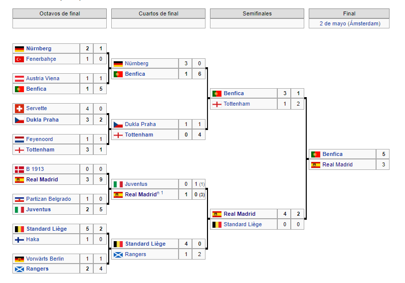 Temporada 1961-1962