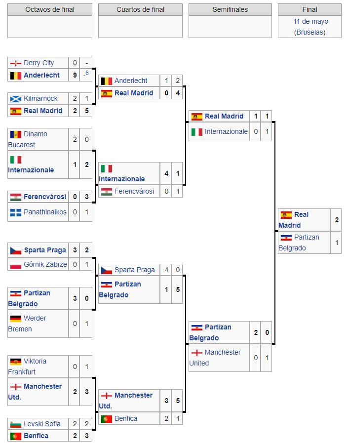 Copa de Europa 1965-1966 eliminatorias