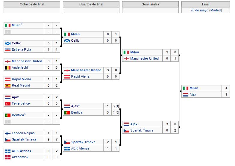 Copa de Europa 1969