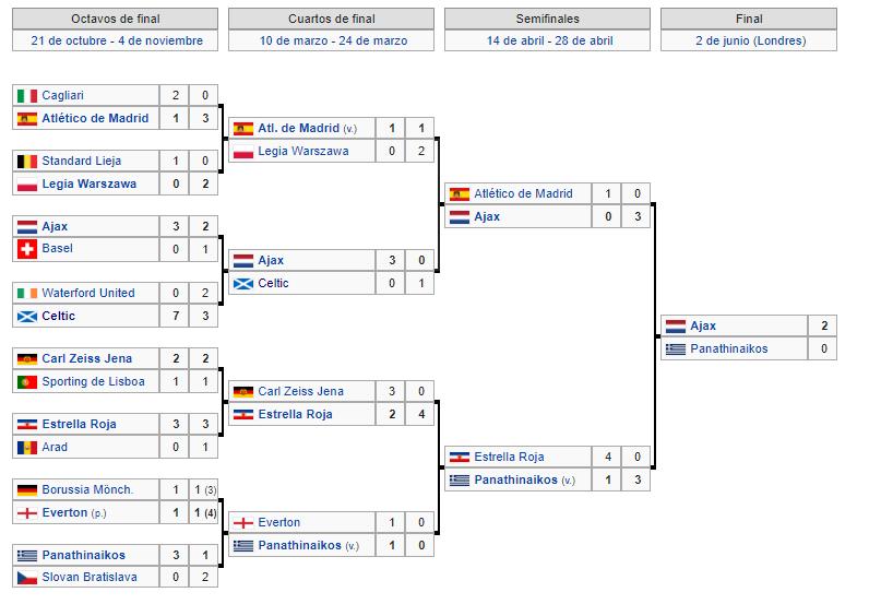 Copa de Europa 1970 1971