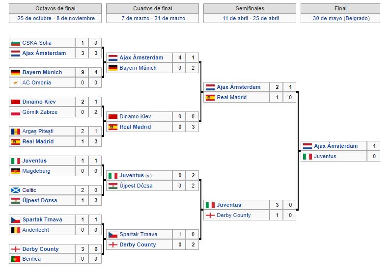 Copa de Europa 1973