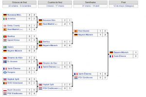 Copa de Europa 1975 1976