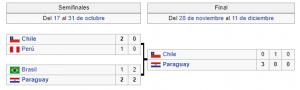 Copa América 1979