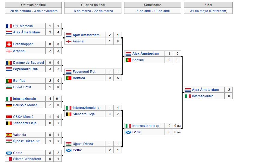 Copa de Europa 1971-1972