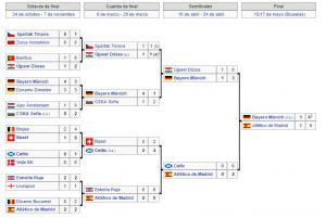 Copa de Europa 73-74