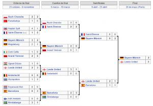 Copa de Europa 74-75