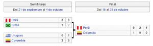 Copa América 1975 Semifinales